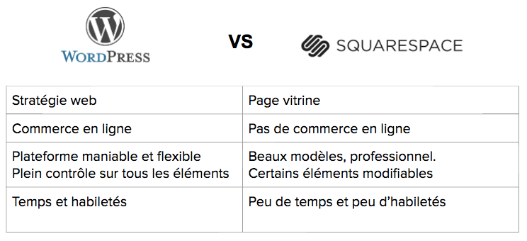squarespace-vs-wordpress