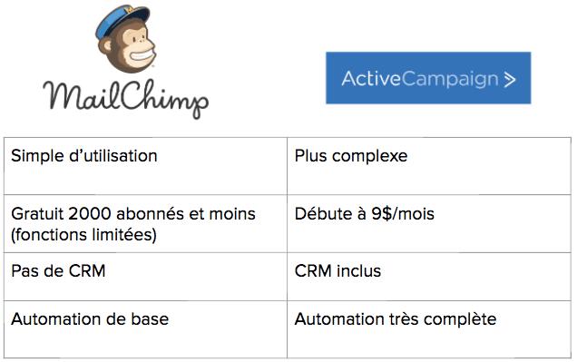 mailchimp versus active campaign