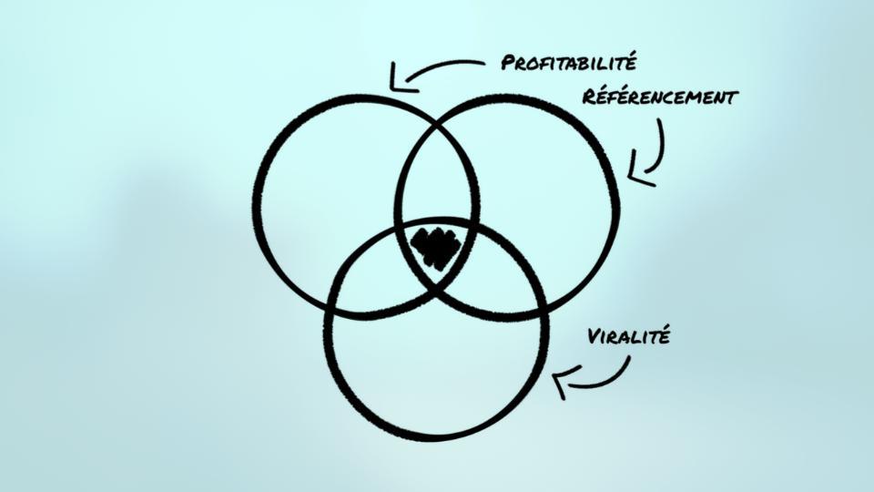 les 3 cercles du marketing de contenu