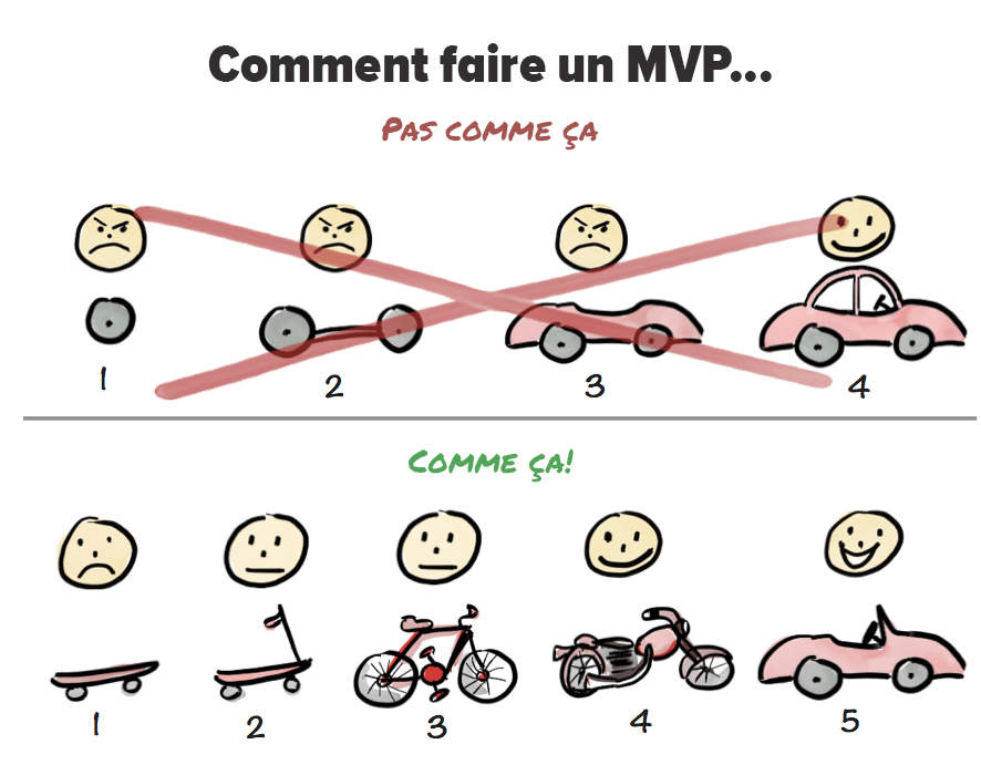 Comment faire son Minimum Viable Product