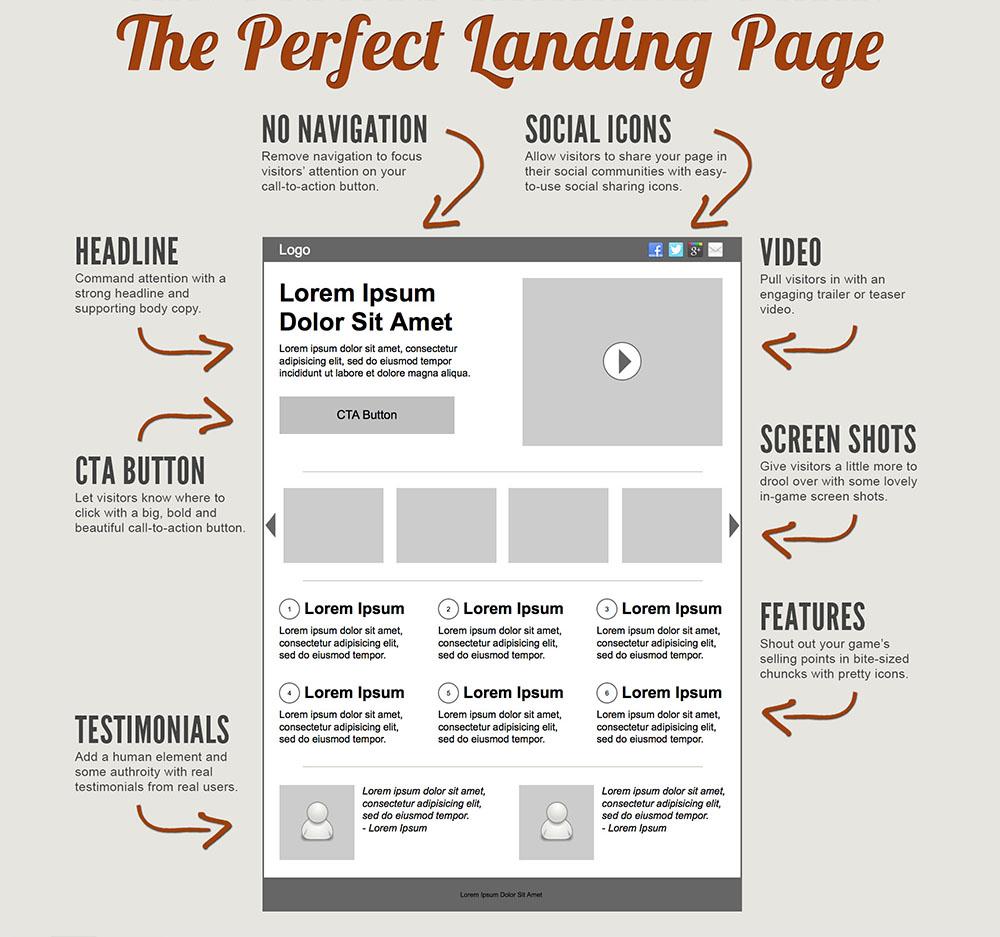4 trucs faciles pour créer une page d'accueil ridiculement efficace!