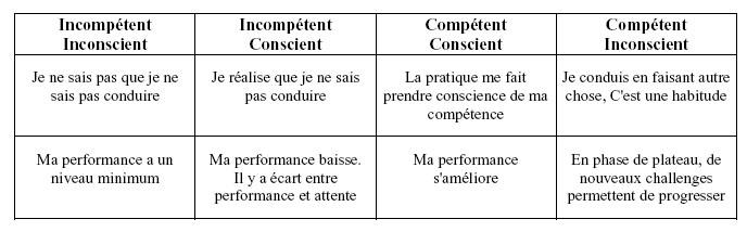 4 étapes de l'apprentissage