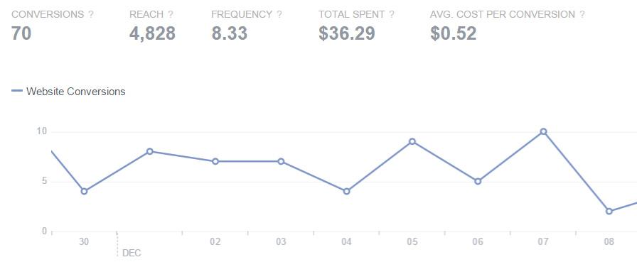 Facebook Ads Stats email Capture
