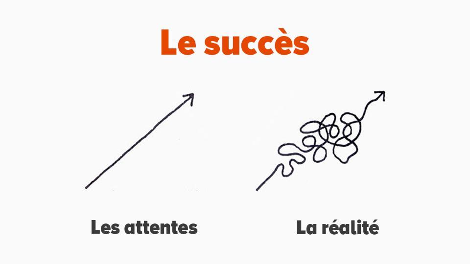 La différence entre les attentes et la réalité du succès
