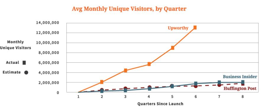 upworthy growth