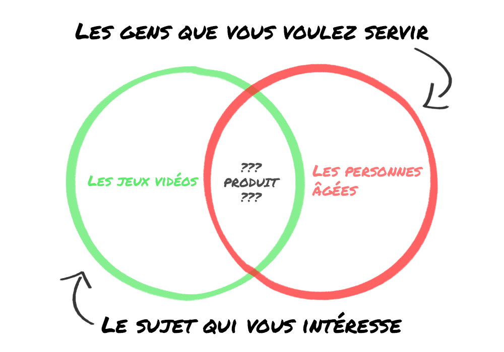 Venn Diagram Produit et Niche