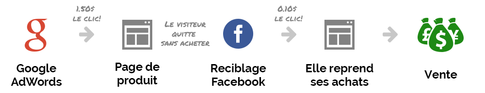 facebook et adwords travaillent ensemble